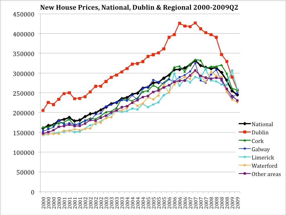 Towards A Geography Of Nama Ireland After Nama