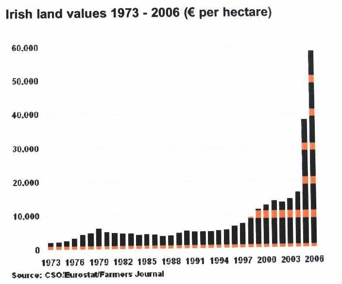 land prices | Ireland after NAMA
