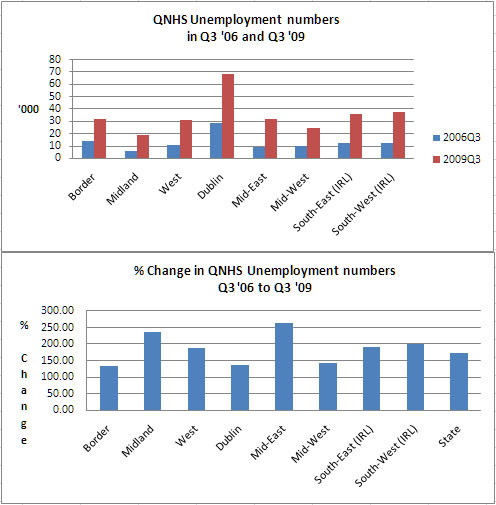 Figure 1A and B: QNHS Unemployment Numbers and Percentage Change