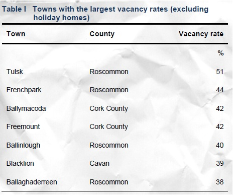 most vacant towns