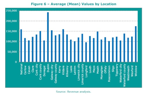 Average values per location