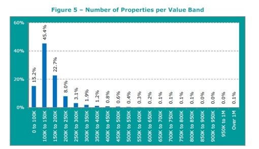 number of properties per band