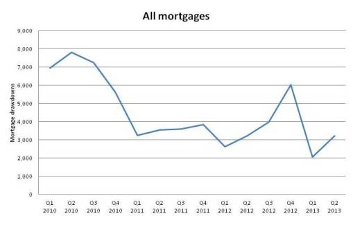 mortgage downturn - all