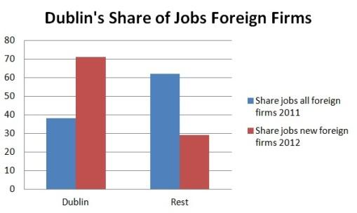 Dublin's share foreign