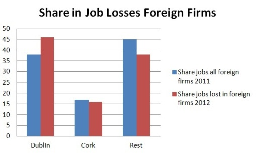 Share losses foreign